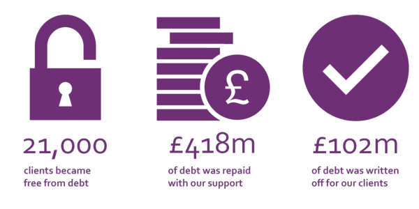 21,000 clients became free from problem debt, £418m of debt was repaid with our support, £102m of debt was written off for our clients