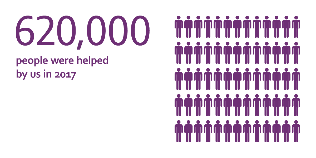 620,000 people were helped by us in 2017