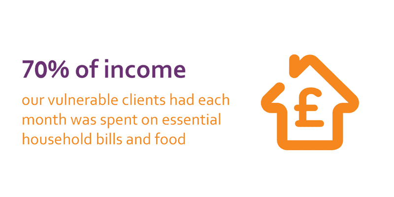 70% of income our vulnerable clients had each month was spent on essential household bills and food