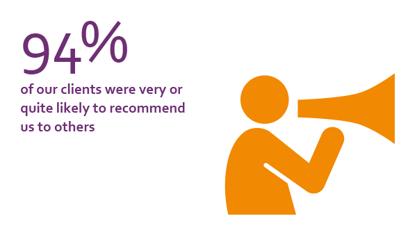 94% of our clients were very or quite likely to recommend us to others