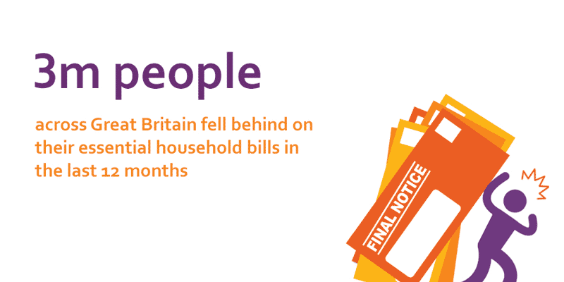3 million people across Great Britain fell behind on their essential household bills in the last 12 months