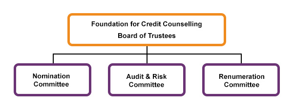 The structure of the board of trustees
