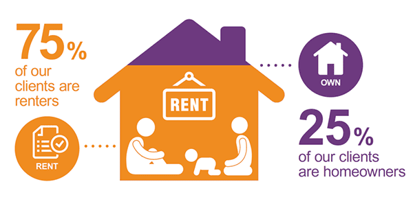 75% of our clients are renters
