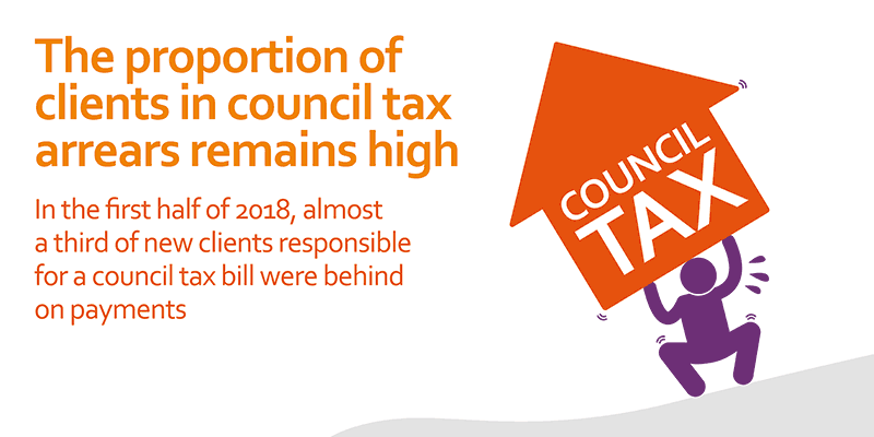 in the first half of 2018, almost a third of new clients responsible for a council tax bill were behind on payments
