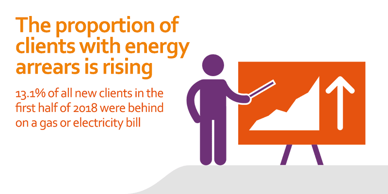13.1% of all new clients in the first half of 2018 were behind on a gas or electricity bill