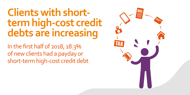 in the first half of 2018, 18.3% of new clients had a payday or short-term high-cost credit debt