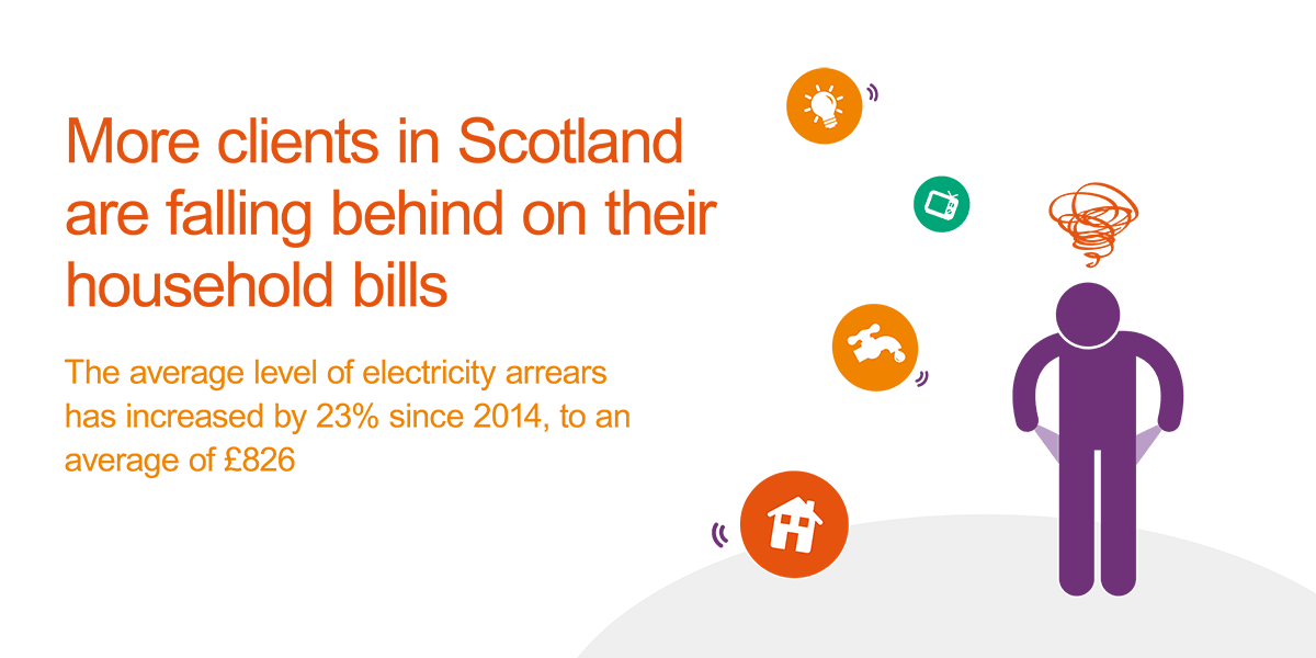 The average level of electricity arrears in Scotland has increased by 23% since 2014. In 2018, clients were an average of £826 in arrears