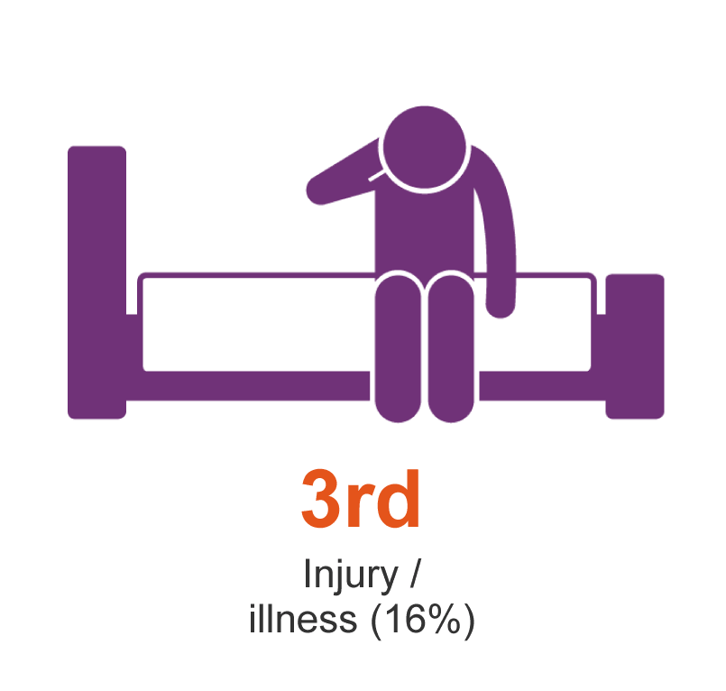 Third is injury or illness (16%)