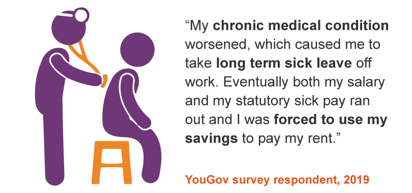 My chronic medical condition worsened, which caused me to take long term sick leave off work. Eventually both my salary and my statutory sick pay ran out and I was forced to use my savings to pay my rent - StepChange client, 2019