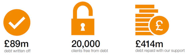 £89m of debt written off, 20,000 clients debt free, £414m debt repaid with our support