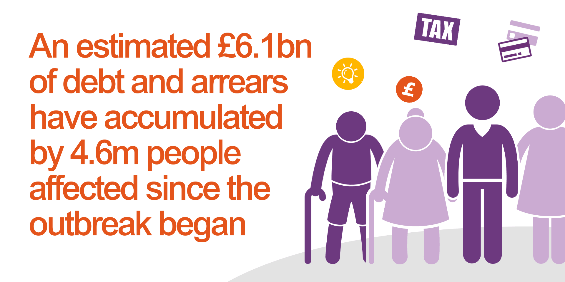 4.6 million people affected have accumulated £6.1 billion of arrears and debt