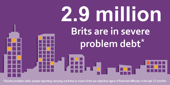 Graphic of city buildings, which says 2.6 million Brits are in severe problem debt