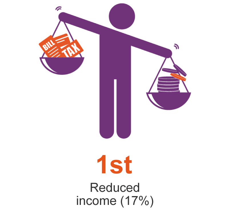 First is reduced income (17%)