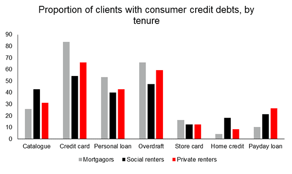 Proportion of clients with consumer credit debts, by tenure graph