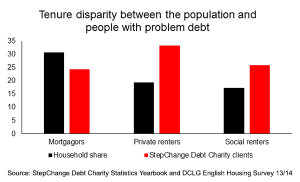 Tenure disparity between the population and people with problem debt graph