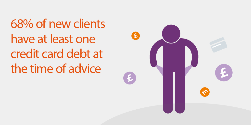 68% of new clients have at least one credit card debt at the time of advice