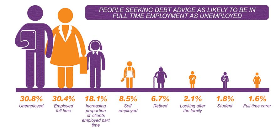 This graphic shows that people seeking debt advice are just as likely to be in full time employment as unemployed. Of people who contact StepChange Debt Charity for advice, 30.8% are unemployed, 30.4% are employed full-time, 18.1% are employed part-time, 8.5% are self-employed, 6.7% are retired, 2.1% look after the family, 1.8% are students, and 1.6% are full-time carers.