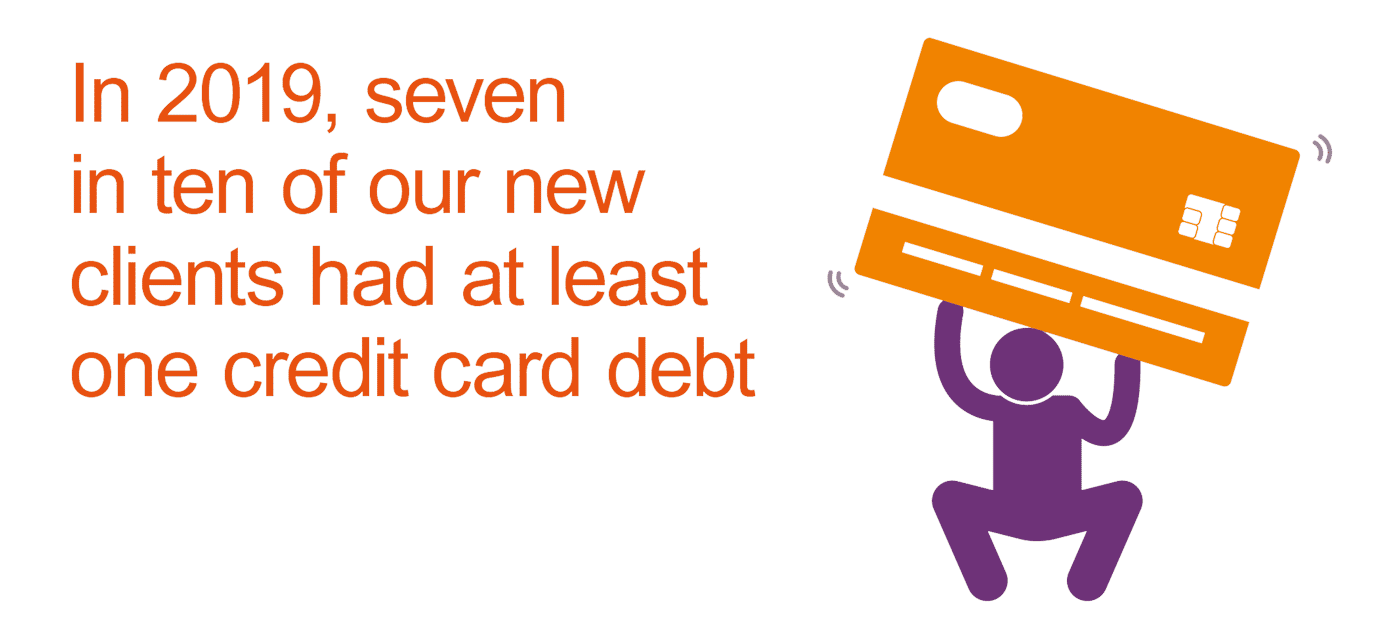 In 2019, seven in ten new clients had at least one credit card debt.