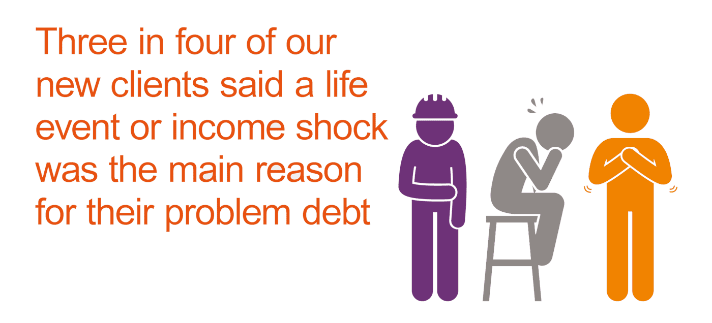Three in four new clients said that a life event or an income shock was the main reason for their problem debt.