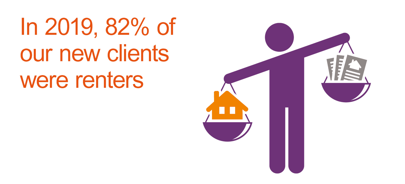 In 2019 82% of our new clients were renters