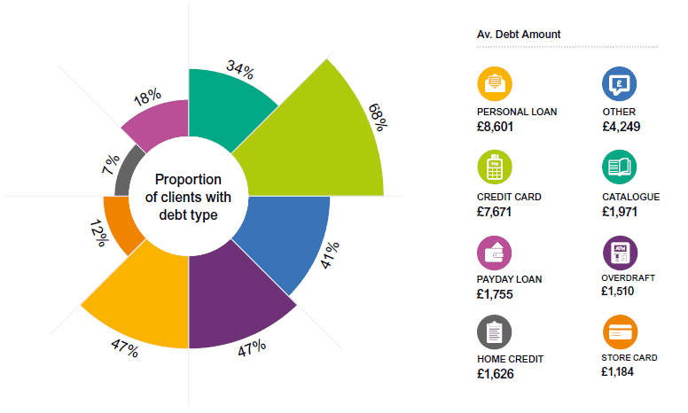 The highest proportion of clients have credit card debt (68%)