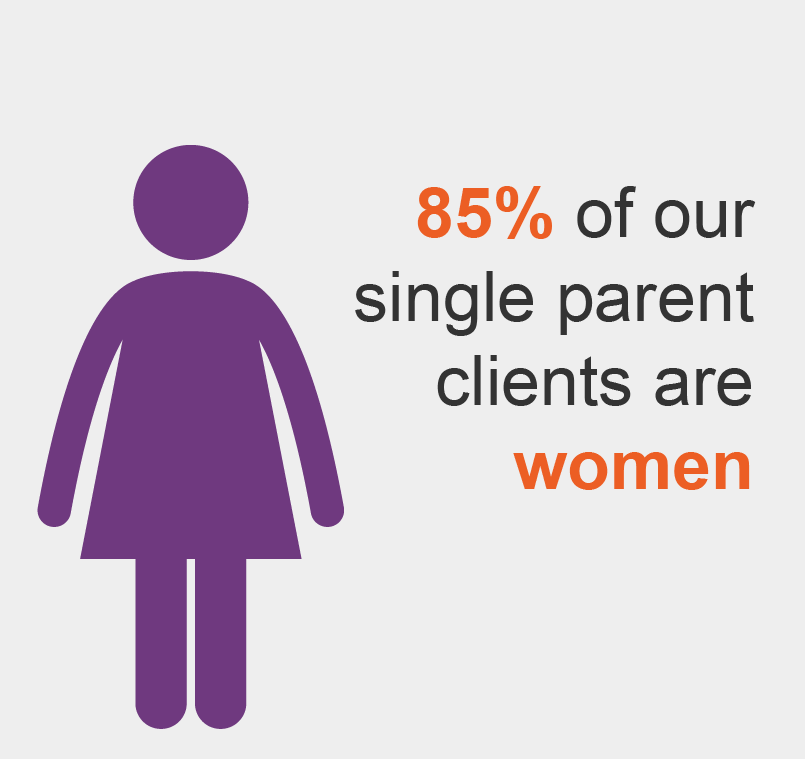85% of our single parent clients are women