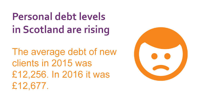 Personal debt levels in Scotland are rising