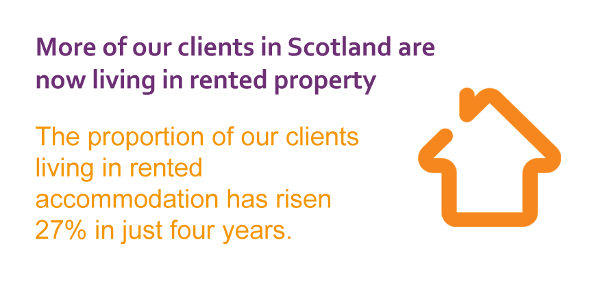 More clients are living in rented accommodation than ever before