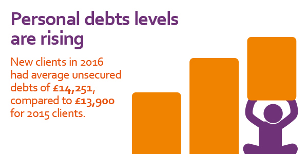 Stats Yearbook 2016 personal debt levels are rising