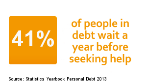 41% of people in debt wait a year before seeking help