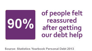 90 percent of people felt reassured after getting help from StepChange Debt Charity