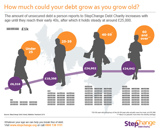 Infographic debt and age.jpg