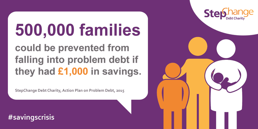 500,000 families could be prevented from falling into problem debt if they had £1,000 in savings. StepChange Debt Charity's Action Plan on problem debt, 2015