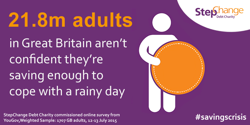 21.8m adults in the UK aren't confident they're saving enough to cope with a rainy day. StepChange Debt Charity commissioned survey from YouGov, weighted sample 1707 GB adults, 12-13 July 2015