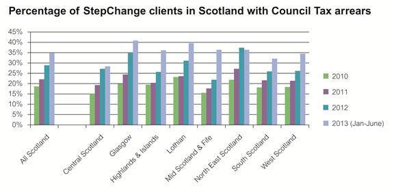 Graph showing StepChange clients in Scotland with council tax arrears
