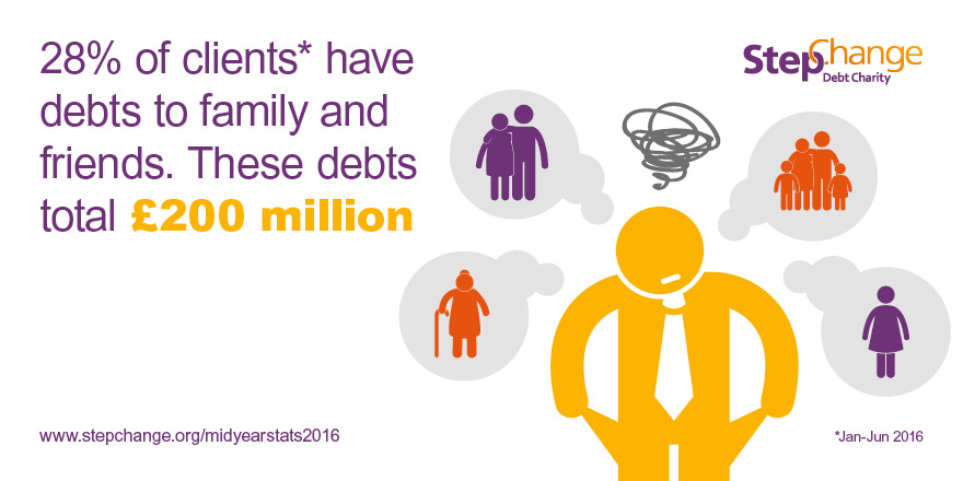 28% of our client have debts to family and friends