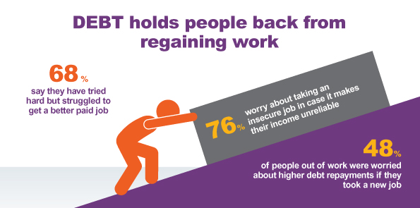 Graphic of person pushing a block up a hill. Graphic says debt holds people back from regaining work. 68% say they have tried hard but struggled to get a better paid job. 76% worry about taking an insecure job in case it makes their income unreliable. 48% of people out of work were worried about higher debt repayments if