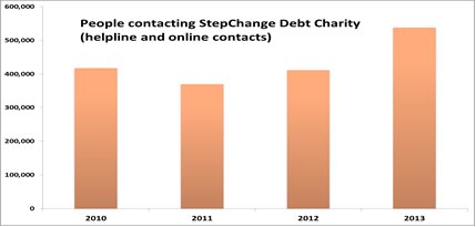 People contacting StepChange graph