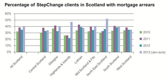 Graph showing StepChange clients in Scotland with mortgage arrears
