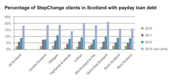 Percentage of StepChange clients in Scotland with payday loan debt