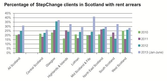 StepChange Scotland clients with rent arrears