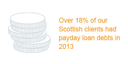 Percentage of Scottish clients with payday loan debts infographic