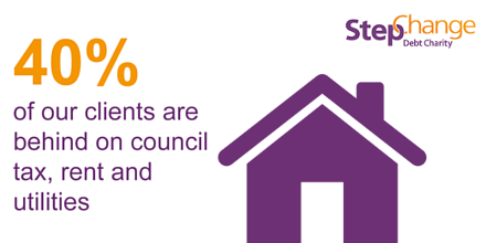 40% of our clients are behind on council tax, rent and utilities