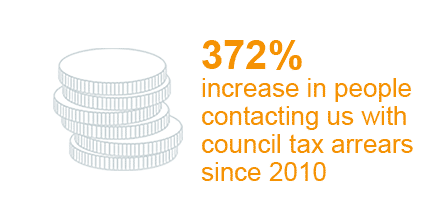 372% increase in people contacting us with council tax arrears since 2010