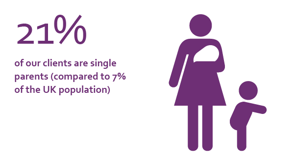 21% of our clients are single parents (compared to 7% of the UK population)