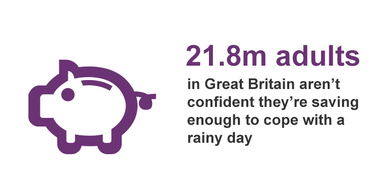 21.8million adults in GB aren't confident they're savinge enough