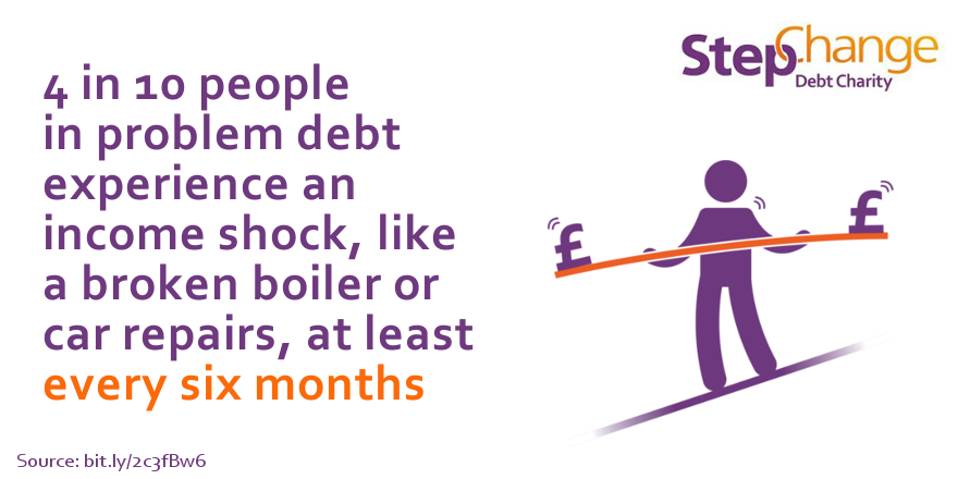 4/10 people in problem debt experience an income shock at least every 6 months
