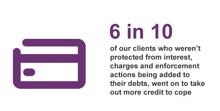 6 in 10 of our clients who weren't protected from interest, charges and enforcement actions being added to theri debts, went on to take out more credito to cope.