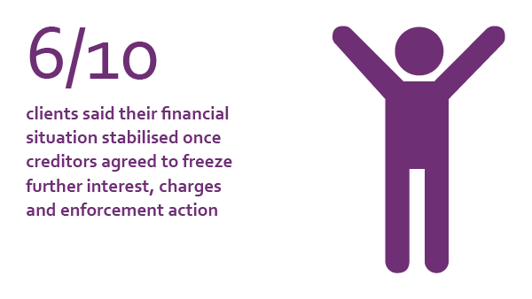 6/10 clients said their financial situation stabilised once creditors agreed to freeze further interest, charges and enforcement action