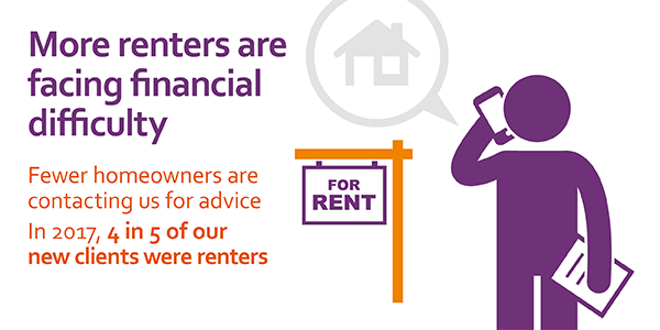 more renters face financial difficulty